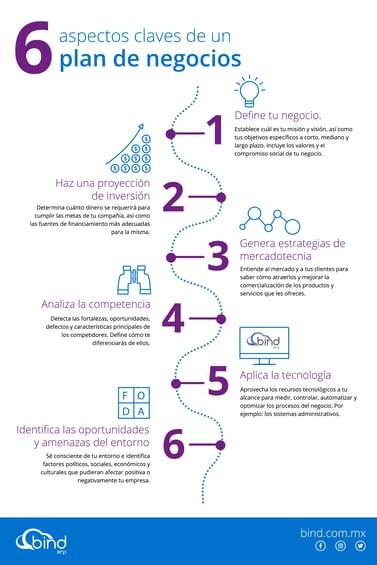 6 aspectos claves de un plan de negocios para PYMES