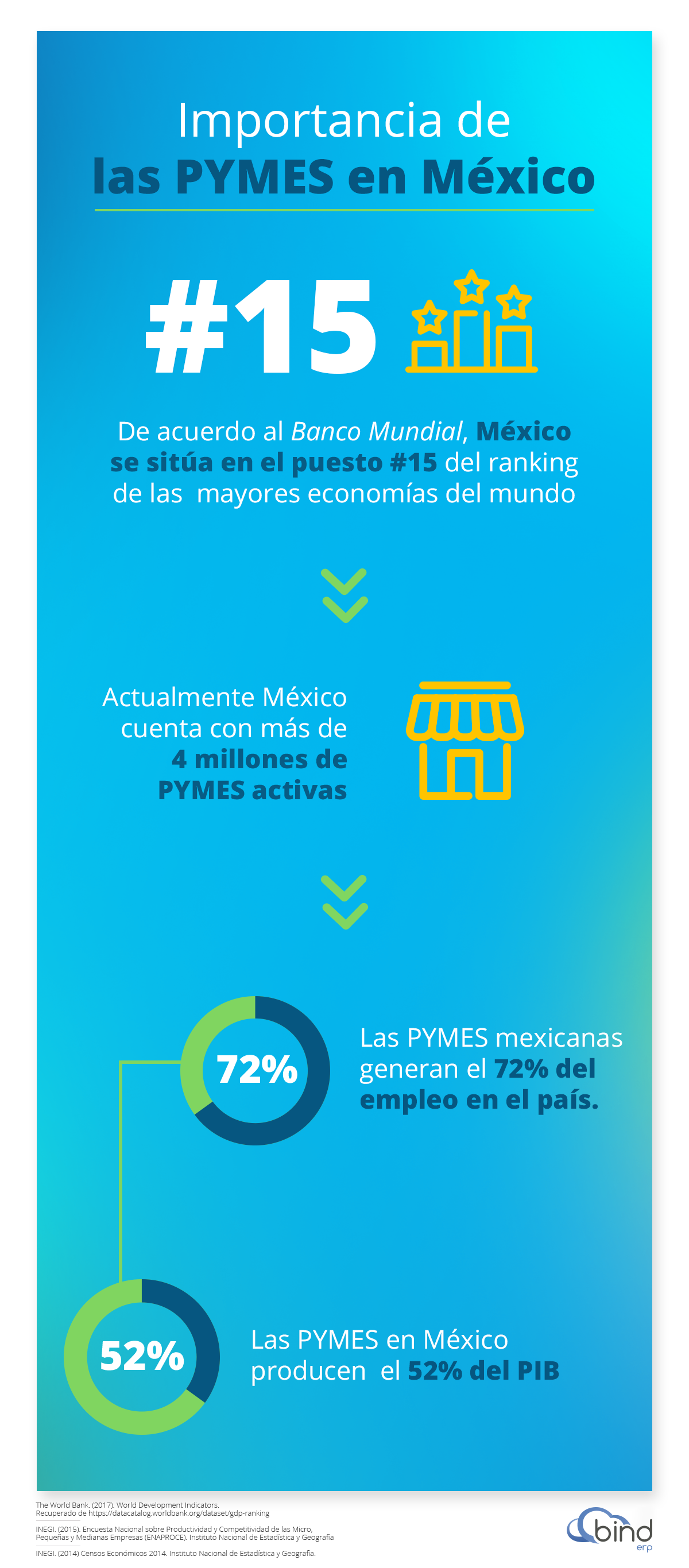 Importancia de las PYMES en Mexico